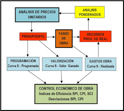 Metodología para el control de obra
