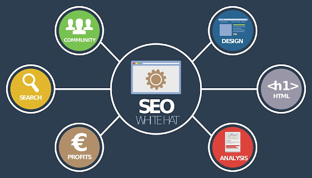 Diagrams of some of the white-hat SEO aspects