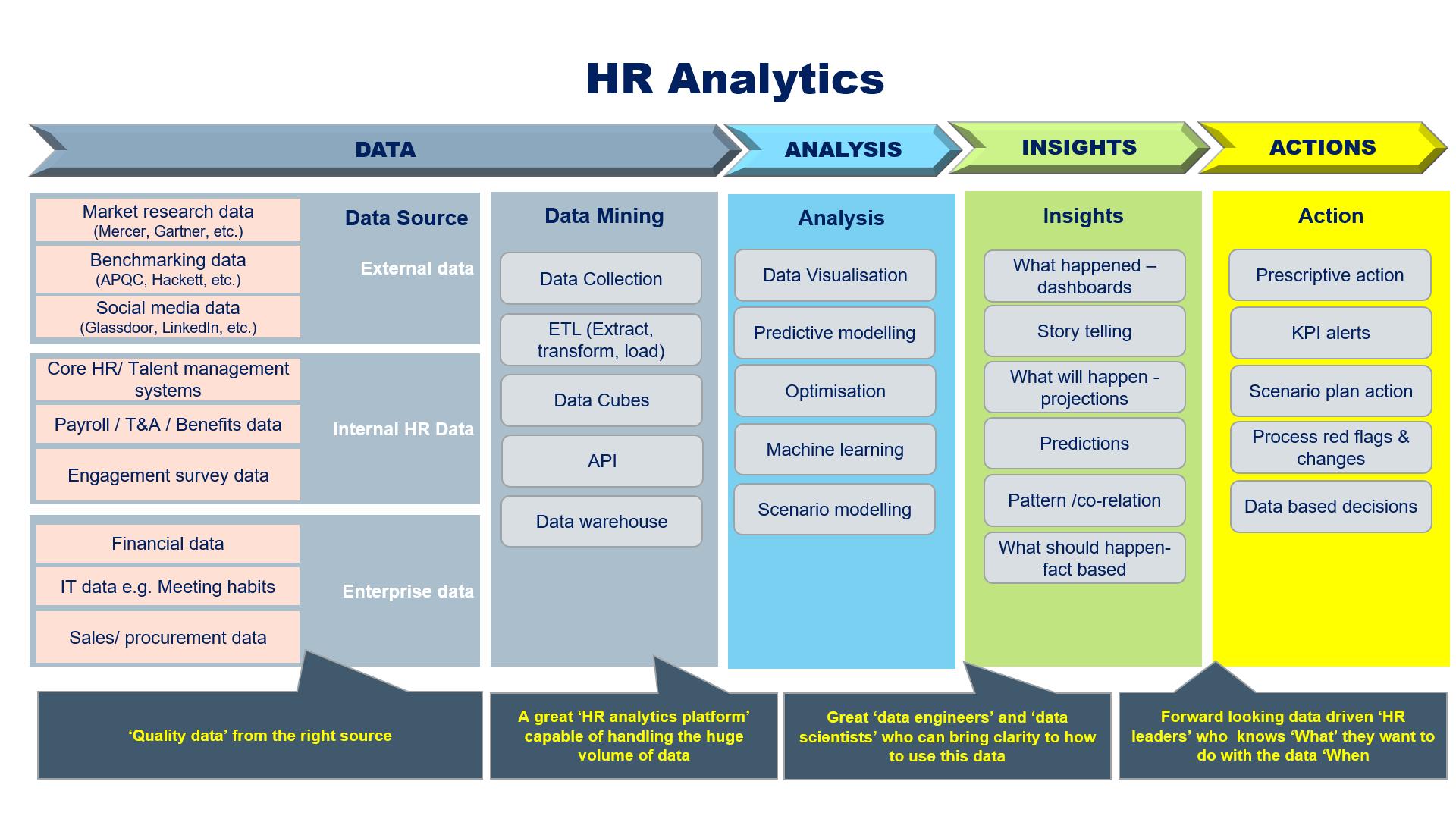 HR analytics unleashing value
