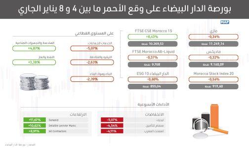 بورصة الدار البيضاء على وقع الأحمر ما بين 4 و 8 يناير الجاري