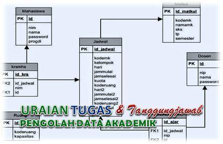 Tugas Pengolah Data Akademik