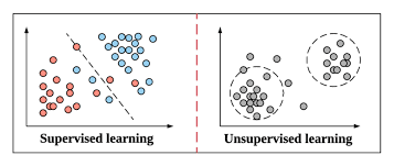 What is SUPERVISED and UNSUPERVISED Learning ?
