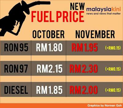 Harga petrol dan Diesel bagi November 2016