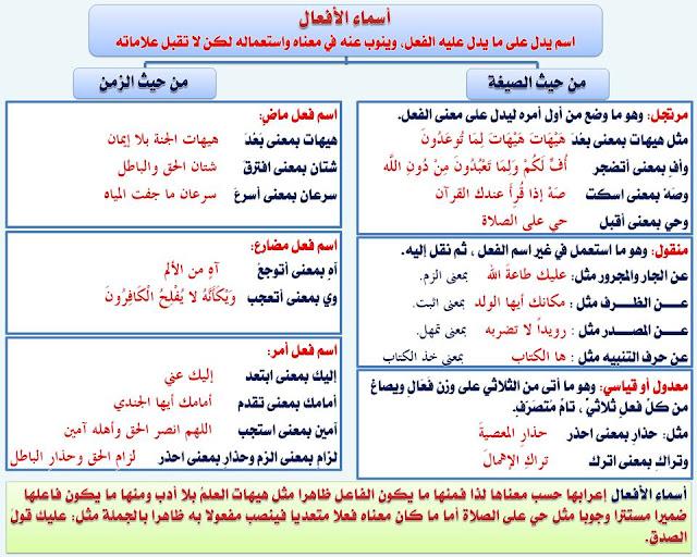 """انفراد.... كل قواعد اللغة العربية لطلاب """"ابتدائي - اعدادي - ثانوي"""" في صورة لوحات مبسطة مع الشرح والتدريبات 45"""