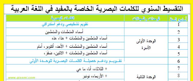 التوزيع السنوي للكلمات البصرية للمفيد في اللغة العربية