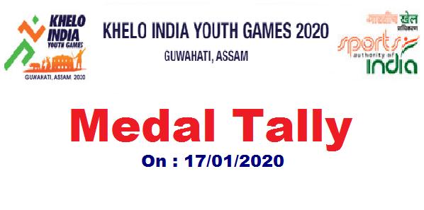 Khelo India Youth Games, Guwahati 2020