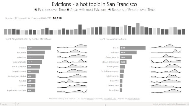 Makeover Monday: San Francisco Eviction Notices