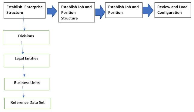 Enterprise Structure 1