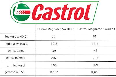 5w30 vs 5w40, 5w30 czy 5w40, 5w30 vs 5w40 different, castrol magnatec 5W30, castrol magnatec 5W40, olej 5W30 kontra 5W40, zmiana 5W30 na 5W40, przejście z 5W40 na 5W30,