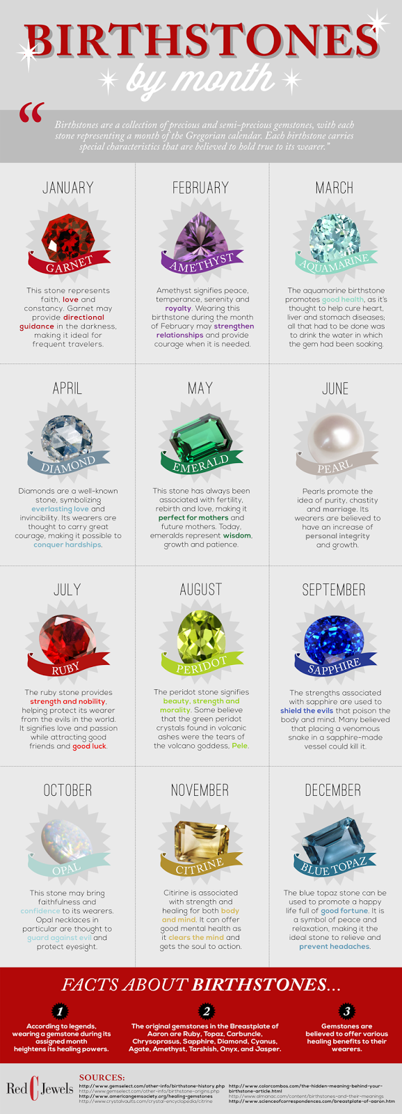 Birth Stone Chart With Images Of Gemstones For Each Month