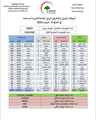 الموقف الوبائي والتلقيحي اليومي لجائحة كورونا في العراق ليوم الجمعة الموافق 4 حزيران 2021