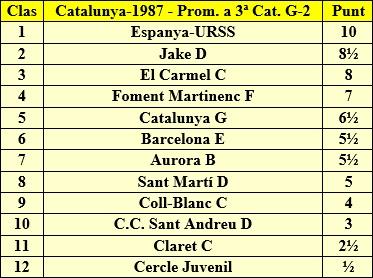 Clasificación final por orden de puntuación del Campeonato de Catalunya 3ª Categoría Grupo 2 1987