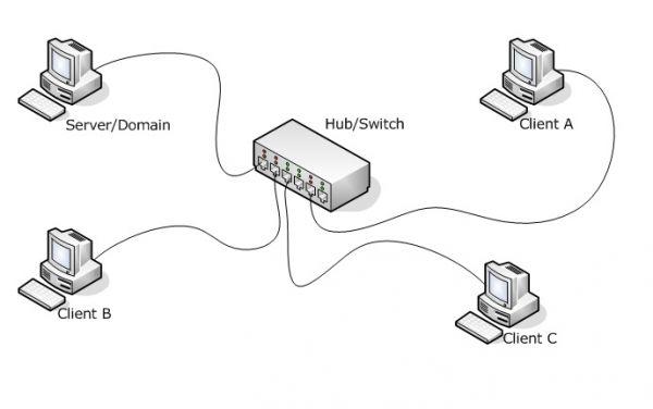 [NETWORKING] Setting Jaringan Tanpa Hard Disk Mengguanakan