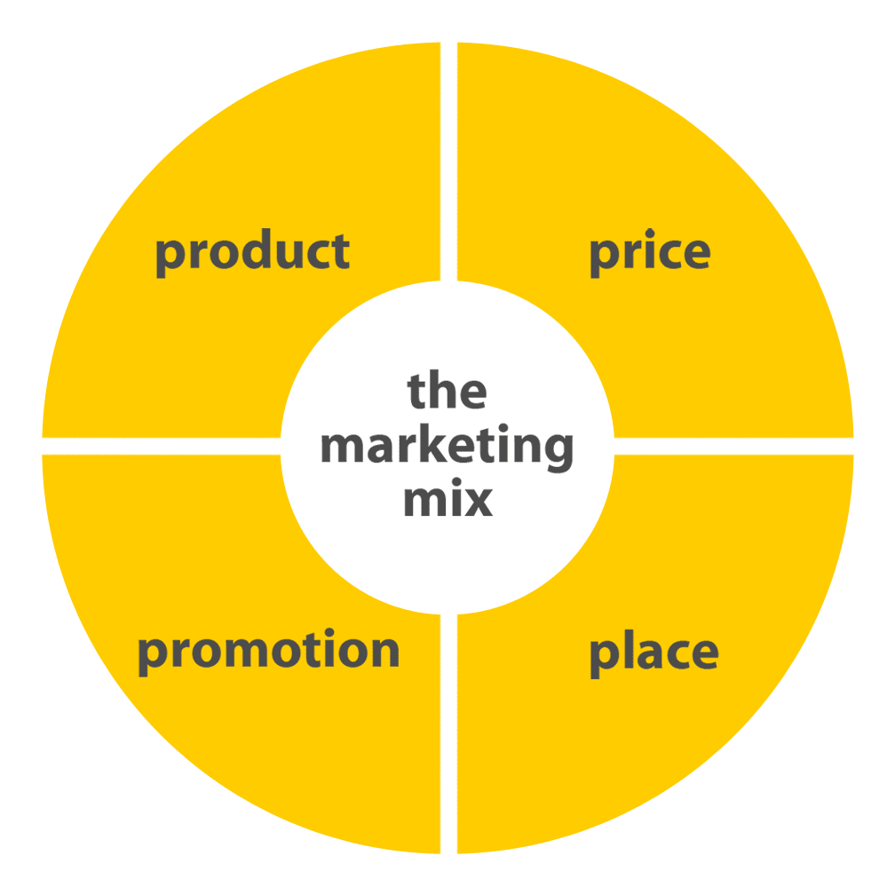 What Is the Difference Between a Marketing Strategy & a Marketing Mix?