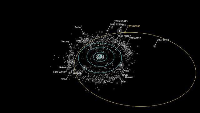 Quỹ đạo của hành tinh lùn 2015 RR245 vừa được phát hiện (màu vàng), các nhà khoa học cho biết đây là thiên thể to lớn thứ 18 trong Vành đai Kuiper, là những thiên thể băng giá nằm bên ngoài Sao Hải Vương. Credit: Alex Parker/OSSOS team.