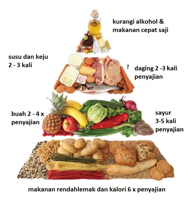 Prinsip Diet Pada Penderita Diabetes Milletus
