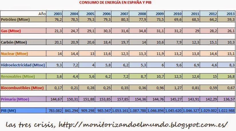 Consumo energía España