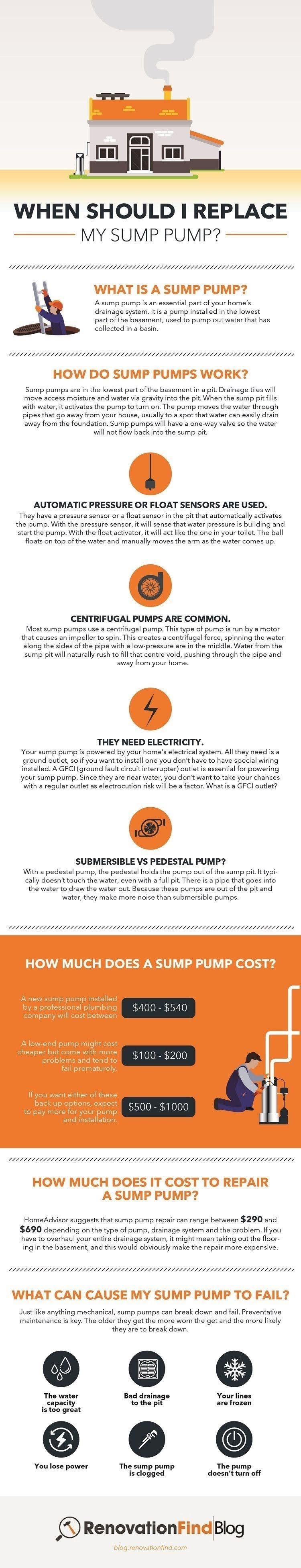 When Should I Replace My Sump Pump? #infographic