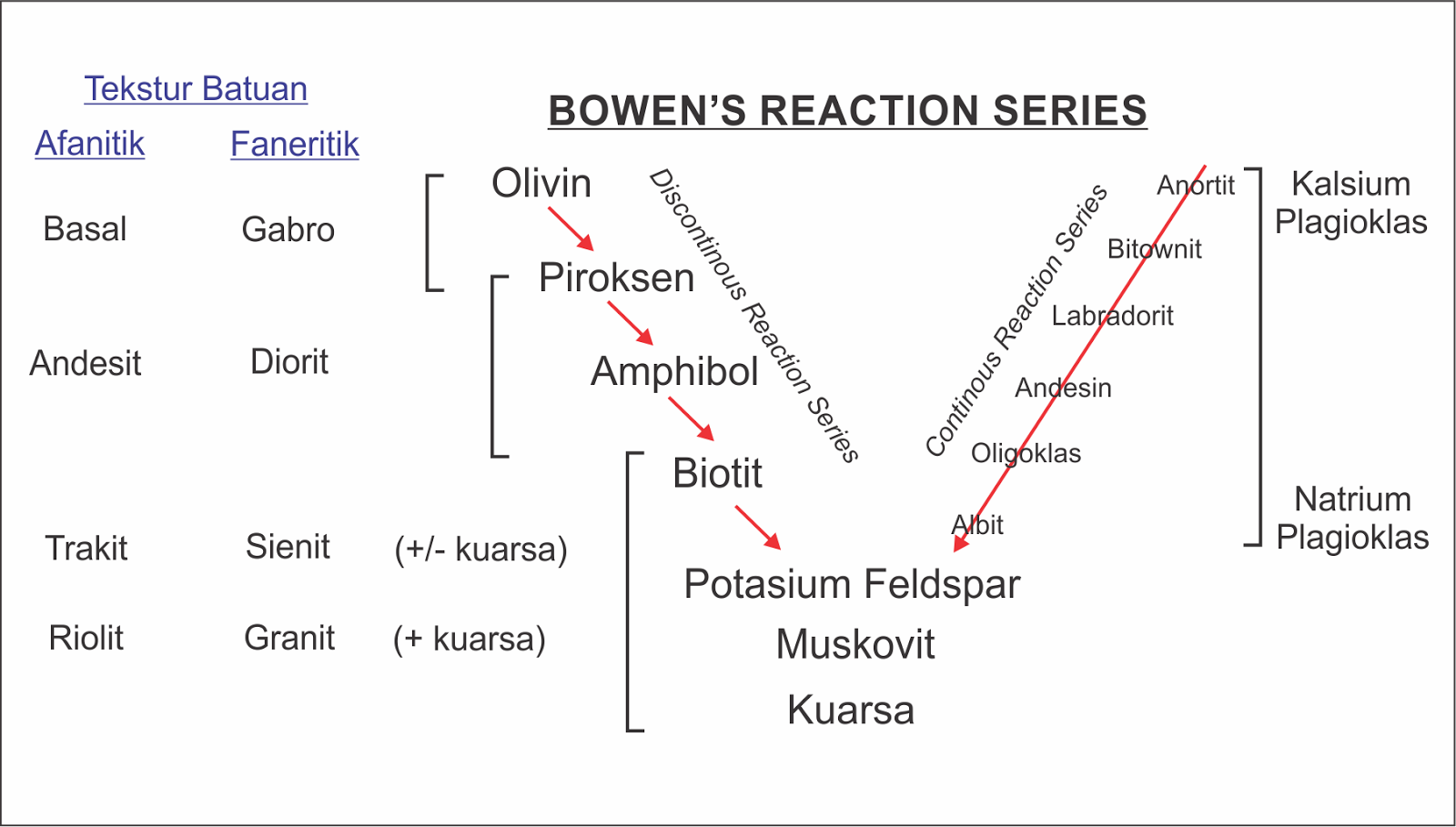 medium resolution of brs bowen s reaction series dasar ilmu dalam studi batuan dan bowen reaction diagram