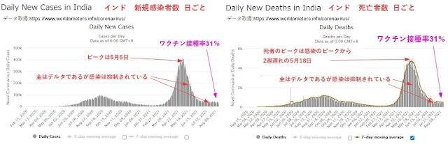 Fig.1がインドでの新規感染者数と死者数の日ごとのチャートです