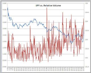 How Relative Volume Helps Us Trade and Fade Market Movement