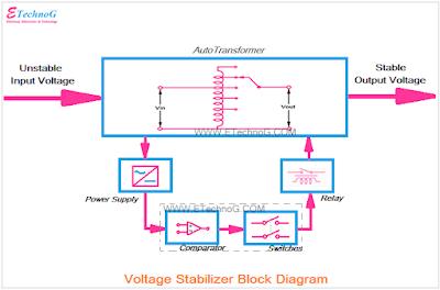 Voltage stabilizer block diagram