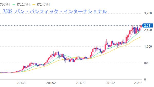 MEGAドンキ株価