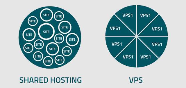 Shared Hosting vs VPS Server