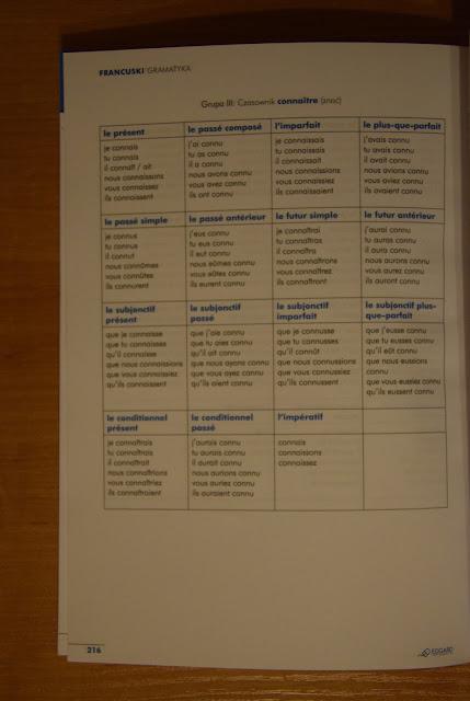 """Recenzje #9 - """"Francuski Gramatyka"""" - tabele koniugacyjne - Francuski przy kawie"""