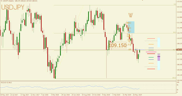 USDJPY May 2019 outcome