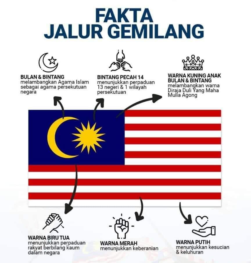Fakta Makna Bendera Malaysia Jalur Gemilang