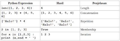 Operasi dasar list pada Python