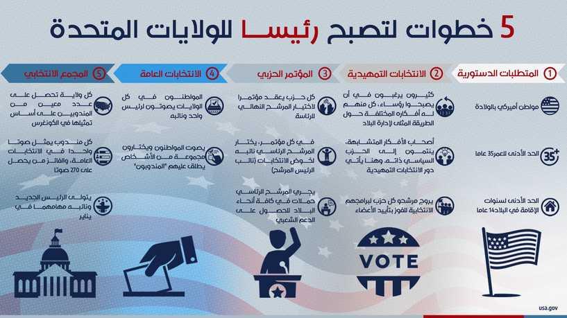 5 خطوات لتصبح رئيساً الولايات المتحدة الأميركية