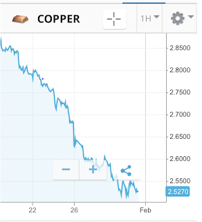 scrap copper price chart