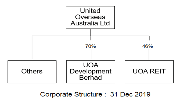 UOA Group Structure