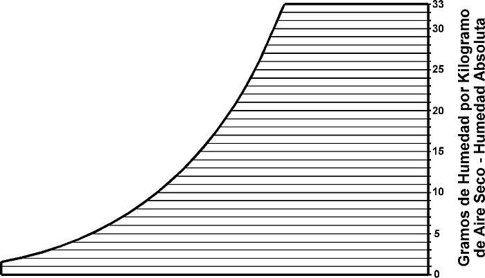 Líneas de temperatura de humedad absoluta en carta psicrométrica