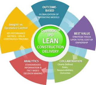 Lean Construction Delivery