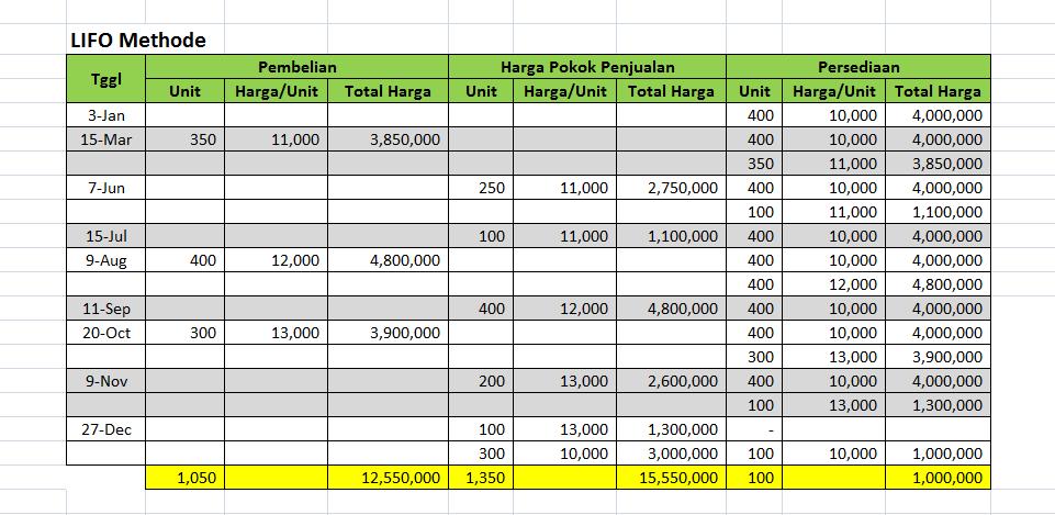Contoh Soal Harga Pokok Penjualan Perusahaan Terlengkap Triharyono Com