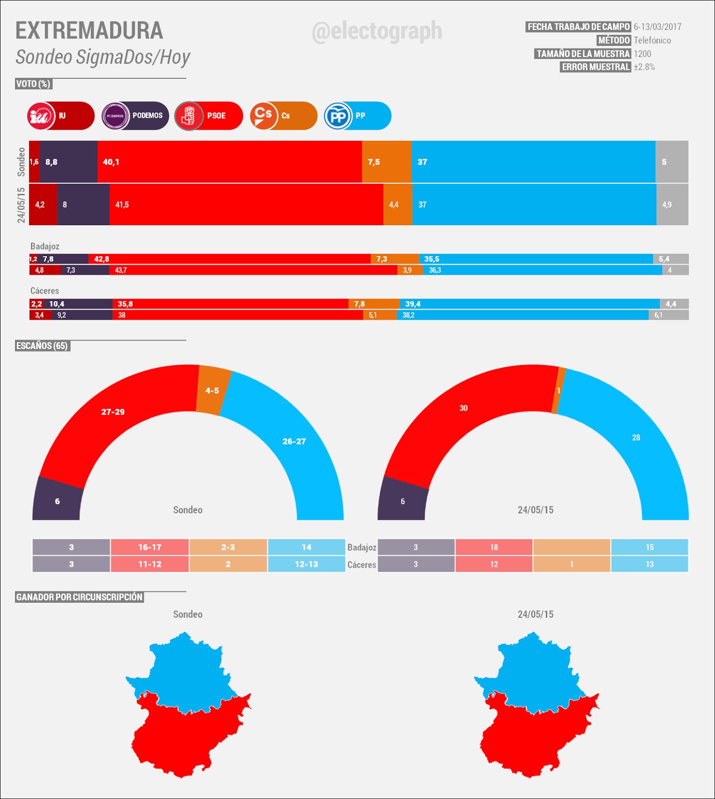 Encuestas de Extremadura EXT_170318_SigmaDos