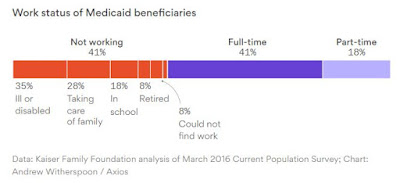Work requirements for Medicaid expansion would affect relatively few people; most are already working or would be exempt