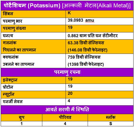 Potassium-ke-upyog, Potassium-ke-tathy, Potassium-in-Hindi, पोटैशियम-के-गुण, पोटैशियम-के-उपयोग, पोटैशियम-के-रोचक-तथ्य, पोटैशियम