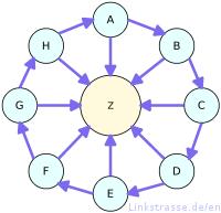 Cấu trúc link wheel