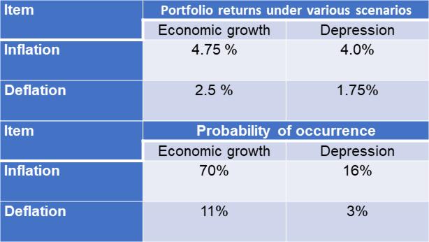 Portfolio returns under various scenarios