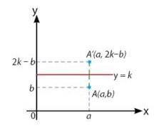 Pencerminan Terhadap Garis y  = k