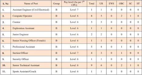 University Of Allahabad Recruitment 2021
