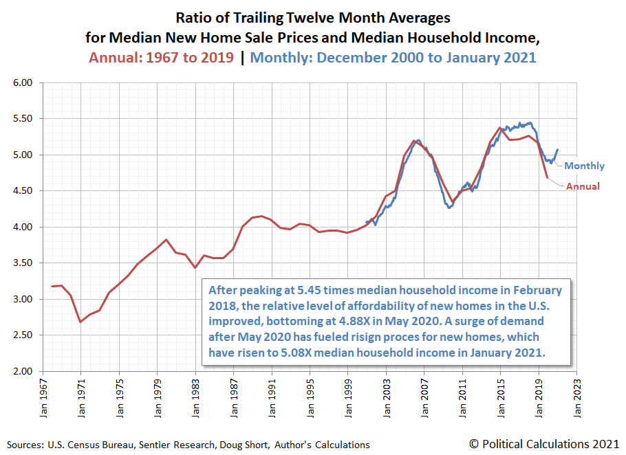 Ratio of Trailing Twelve Month Averages for Median New Home Sale Prices and Median Household Incomes in U.S., Annual Data 1967-2019, Monthly Data December 2000-January 2021