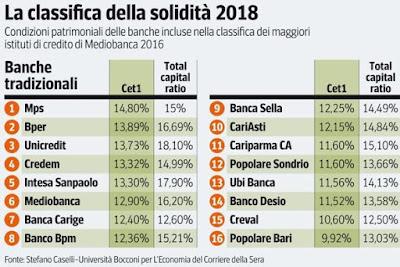 banche italiane più solide