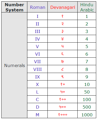 Different system of numbers and their symbols (digits).