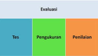 Evaluasi dalam Dunia Pendidikan