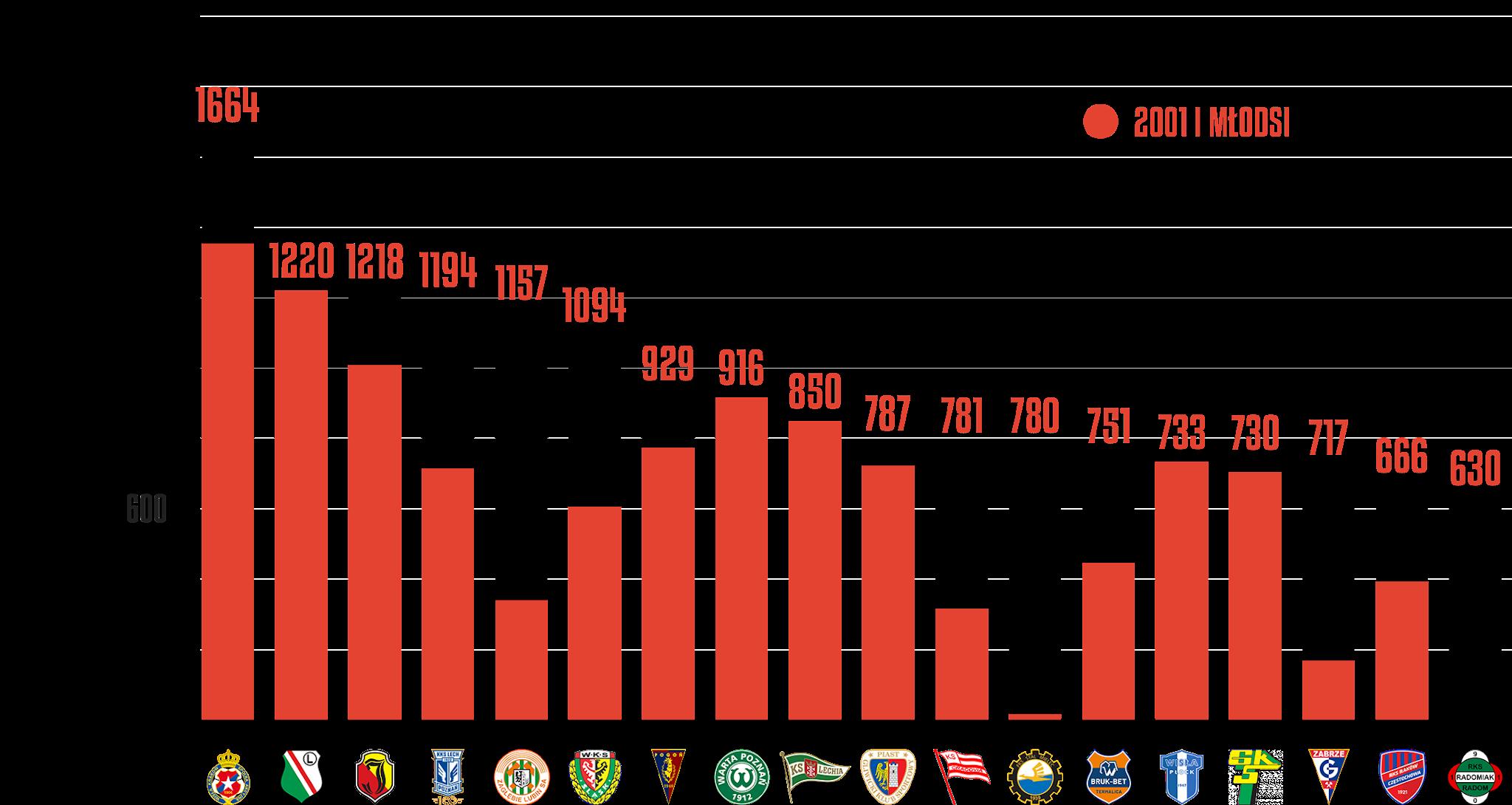 Klasyfikacja klubów pod względem rozegranego czasu przez młodzieżowców po 8.kolejce PKO Ekstraklasy<br><br>Źródło: Opracowanie własne na podstawie ekstrastats.pl<br><br>graf. Bartosz Urban